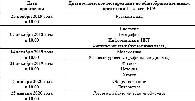 grafik DT11