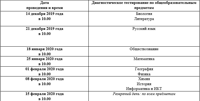 grafik DT9